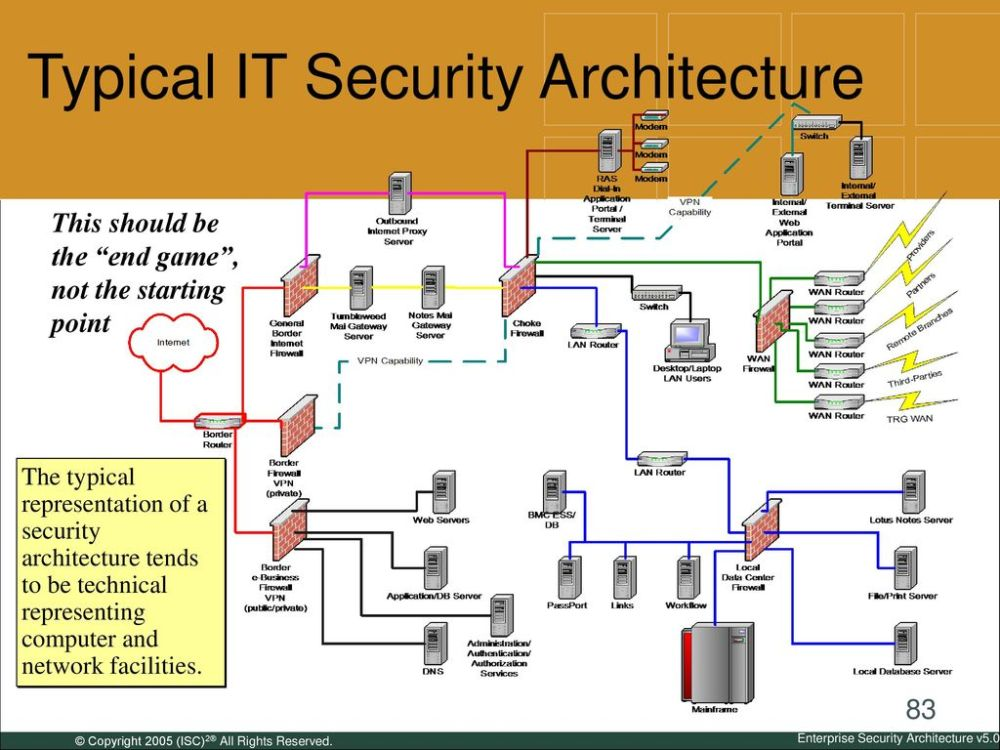 medium resolution of typical it security architecture