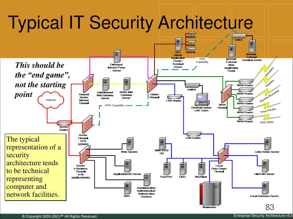 hight resolution of typical it security architecture