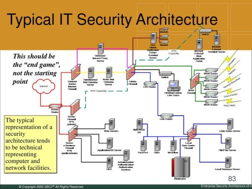 small resolution of typical it security architecture