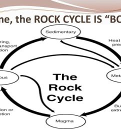 The Rock Cycle Sixth Grade Science Unit 2 Lesson ppt download [ 768 x 1024 Pixel ]