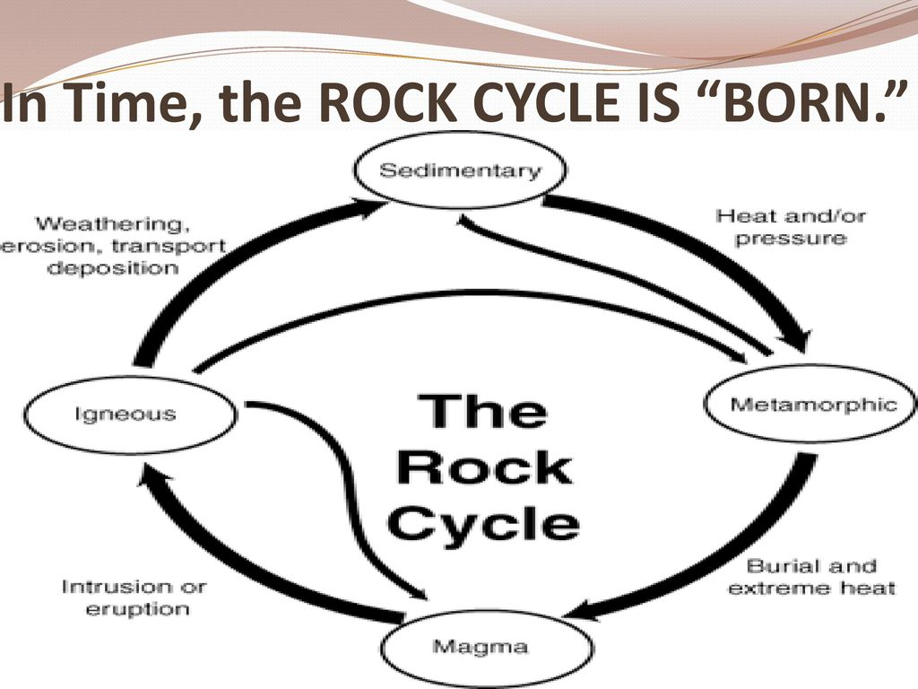 hight resolution of The Rock Cycle Sixth Grade Science Unit 2 Lesson ppt download