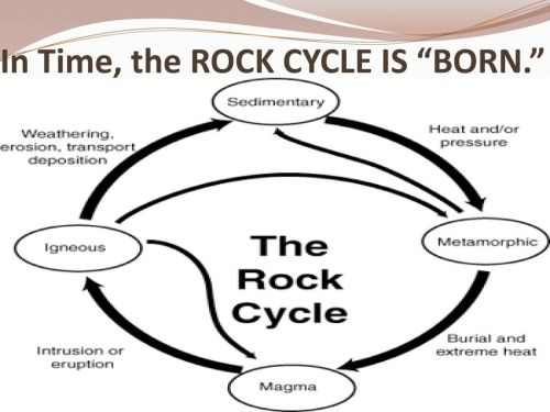 small resolution of The Rock Cycle Sixth Grade Science Unit 2 Lesson ppt download