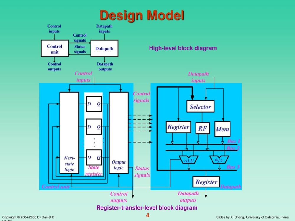 medium resolution of 4 high level block diagram
