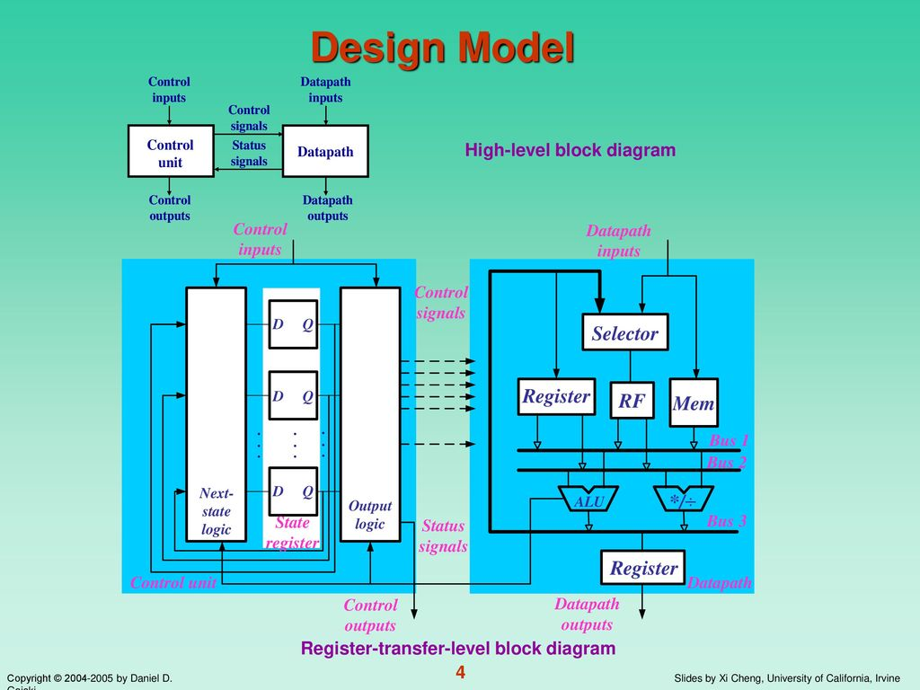 hight resolution of 4 high level block diagram