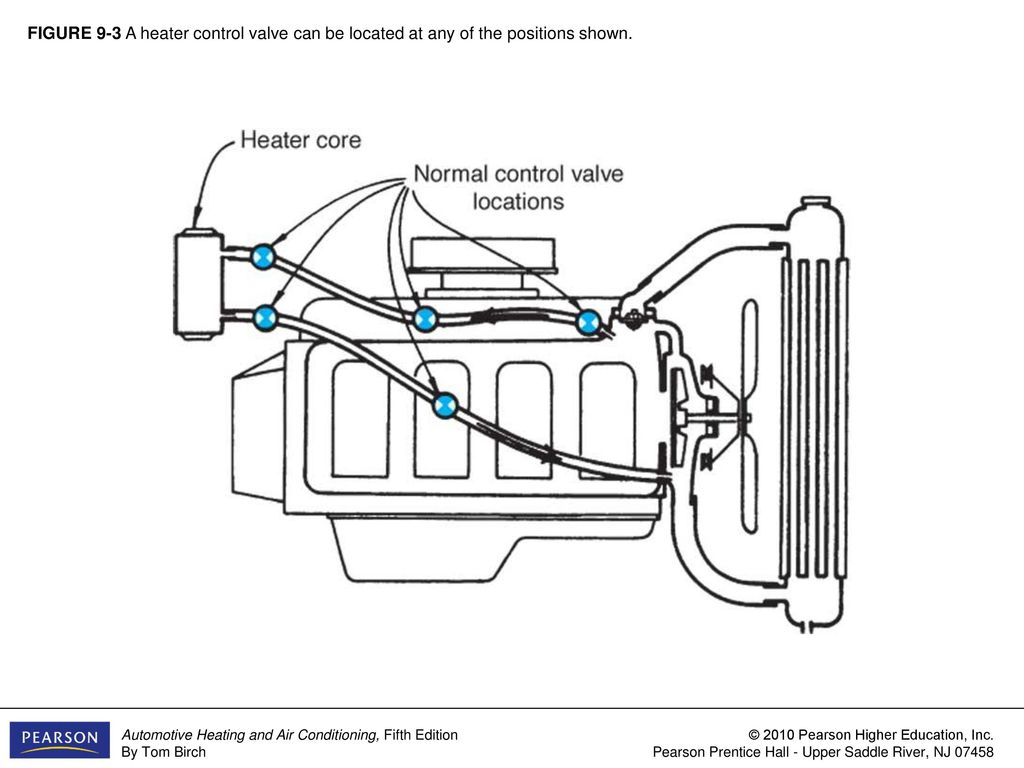 Figure 9 1 The Main Parts Of A Vehicle S Heating System