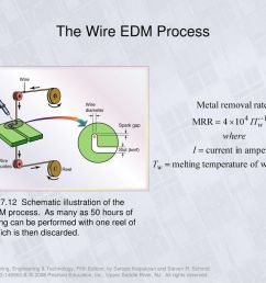 the wire edm process [ 1024 x 768 Pixel ]