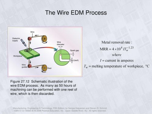 small resolution of the wire edm process