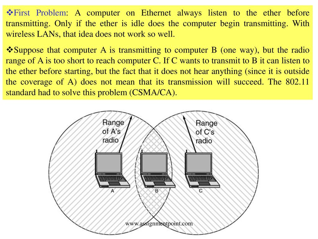 hight resolution of  listen to the ether before transmitting only if the ether is idle does the computer begin transmitting with wireless lans that idea does not work
