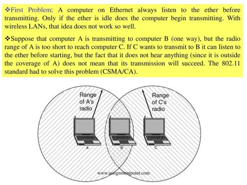 small resolution of  listen to the ether before transmitting only if the ether is idle does the computer begin transmitting with wireless lans that idea does not work
