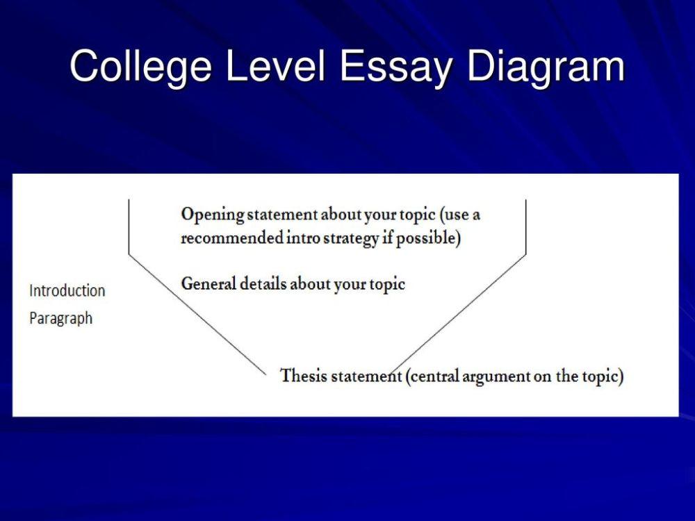 medium resolution of 2 college level essay diagram