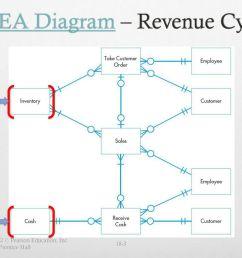 rea diagram revenue cycle [ 1024 x 768 Pixel ]