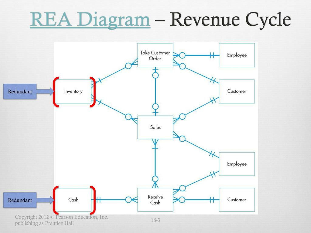 hight resolution of rea diagram revenue cycle