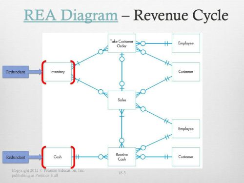 small resolution of rea diagram revenue cycle