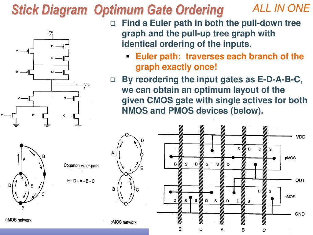 hight resolution of stick diagram optimum gate ordering