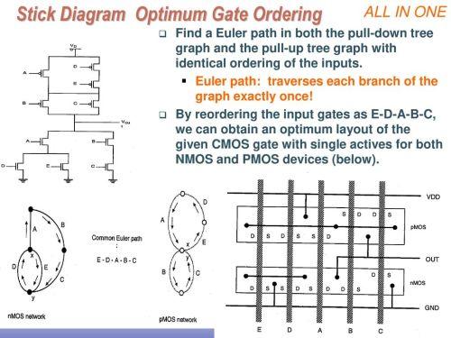 small resolution of stick diagram optimum gate ordering