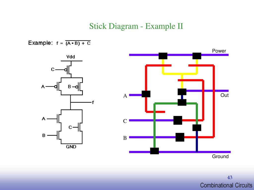 hight resolution of stick diagram example ii