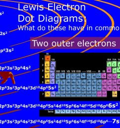 lewis electron dot diagrams two outer electrons n s2 he be mg ca sr [ 1024 x 768 Pixel ]