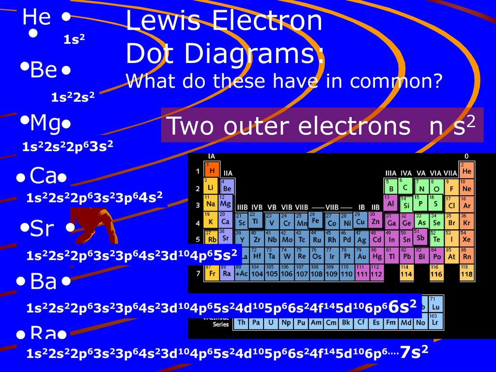 hight resolution of lewis electron dot diagrams two outer electrons n s2 he be mg ca sr