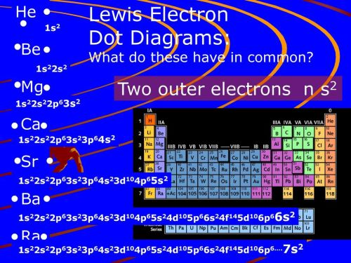 small resolution of lewis electron dot diagrams two outer electrons n s2 he be mg ca sr