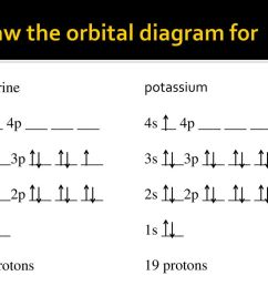orbital diagram cl wiring diagram used orbital energy diagram cl electron configuration and ion formation ppt [ 1024 x 768 Pixel ]