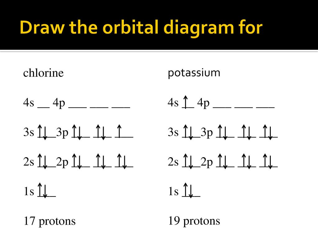 hight resolution of electron configuration and ion formation ppt download orbital diagram cd 2 draw the orbital diagram