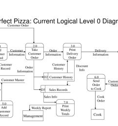 perfect pizza current logical level 0 diagram [ 1024 x 768 Pixel ]