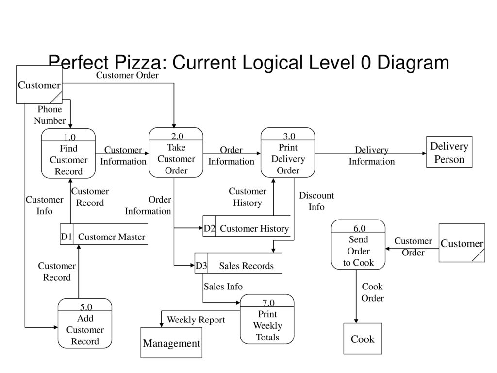 hight resolution of perfect pizza current logical level 0 diagram
