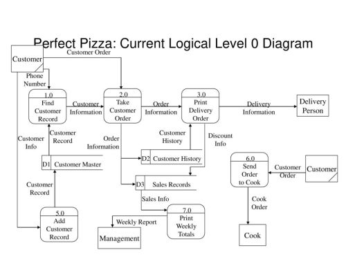 small resolution of perfect pizza current logical level 0 diagram