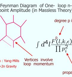 3 feynman diagram of one loop  [ 1024 x 768 Pixel ]