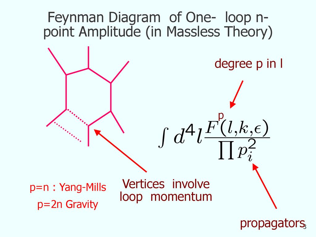 hight resolution of 3 feynman diagram of one loop