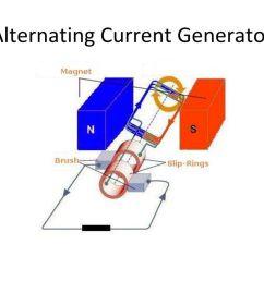 alternating current generator ppt download alternating current generator diagram generator ac [ 1024 x 768 Pixel ]