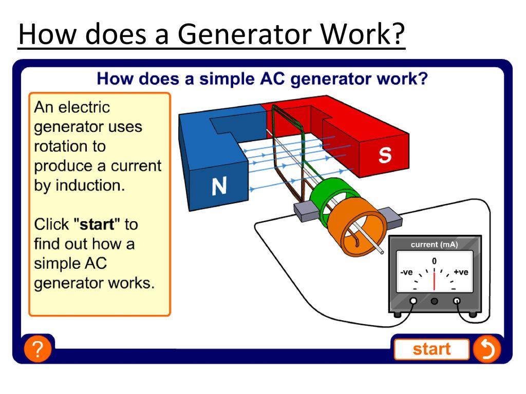 how do generators work physics