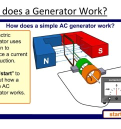 how does a generator work [ 1024 x 768 Pixel ]