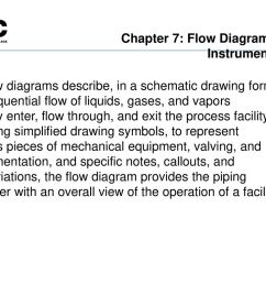 chapter 7 flow diagrams and instrumentation [ 1024 x 768 Pixel ]
