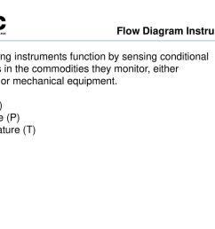 flow diagram instruments [ 1024 x 768 Pixel ]