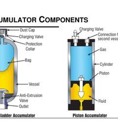 18 accumulator components [ 1024 x 768 Pixel ]