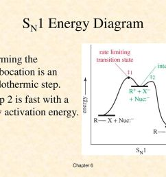 nucleophilic substitution swapping ppt download 19 sn1 energy diagram [ 1024 x 768 Pixel ]