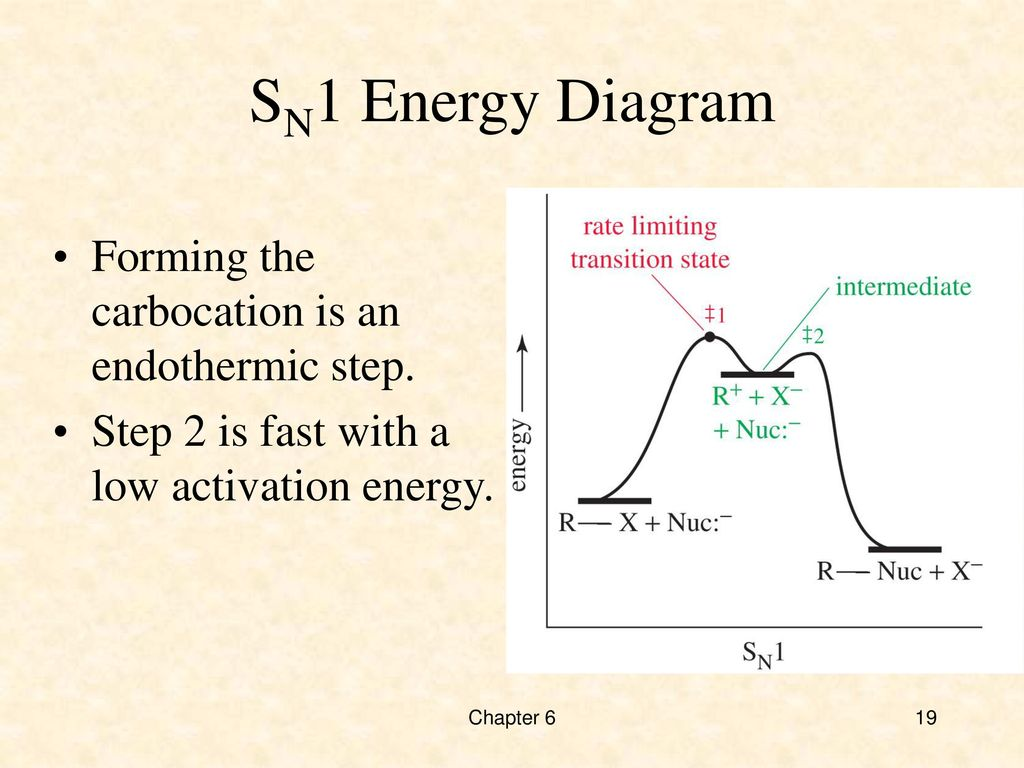 hight resolution of nucleophilic substitution swapping ppt download 19 sn1 energy diagram