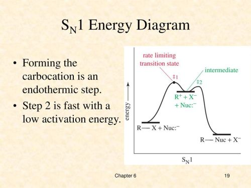 small resolution of nucleophilic substitution swapping ppt download 19 sn1 energy diagram