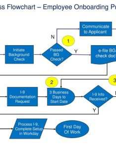 Process flowchart  employee onboarding also flowcharting symbols start of end point the step rh slideplayer