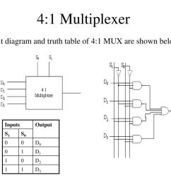 block diagram or logic diagram of 4x1 multiplexer or mux wiring 4 1 multiplexer logic diagram [ 1024 x 768 Pixel ]