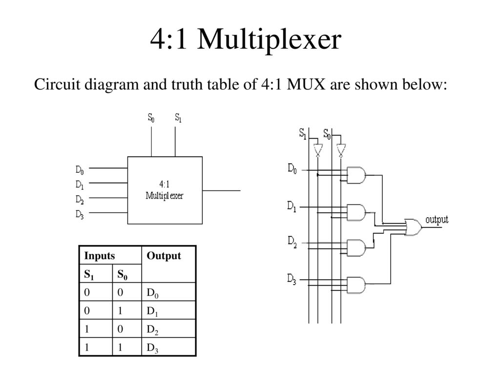 hight resolution of block diagram or logic diagram of 4x1 multiplexer or mux wiring 4 1 multiplexer logic diagram