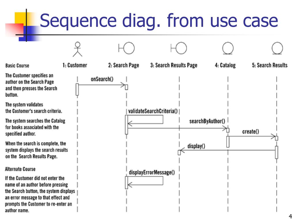 uml sequence diagram alternate flow 2007 f150 wiring ppt download 4 diag from use case
