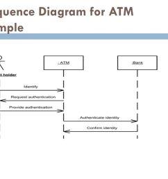15 sequence diagram  [ 1024 x 768 Pixel ]