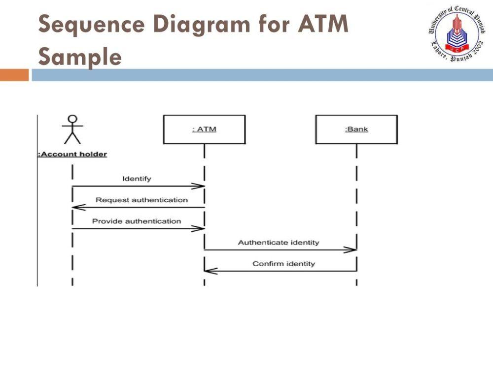 medium resolution of 15 sequence diagram