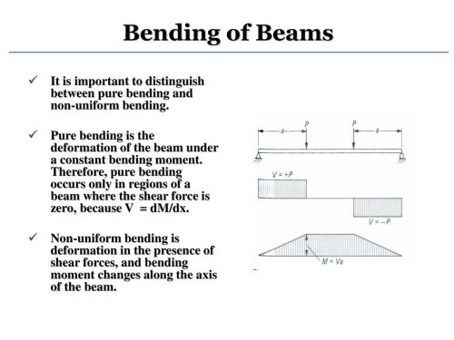 small resolution of bending of beams it is important to distinguish between pure bending and non uniform bending