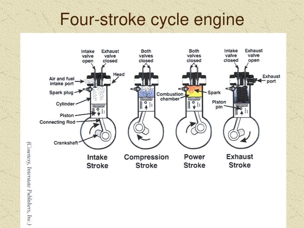 medium resolution of 17 four stroke cycle engine