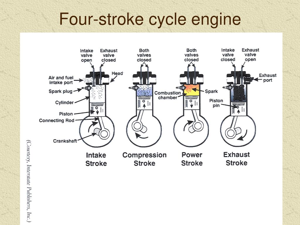 hight resolution of 17 four stroke cycle engine