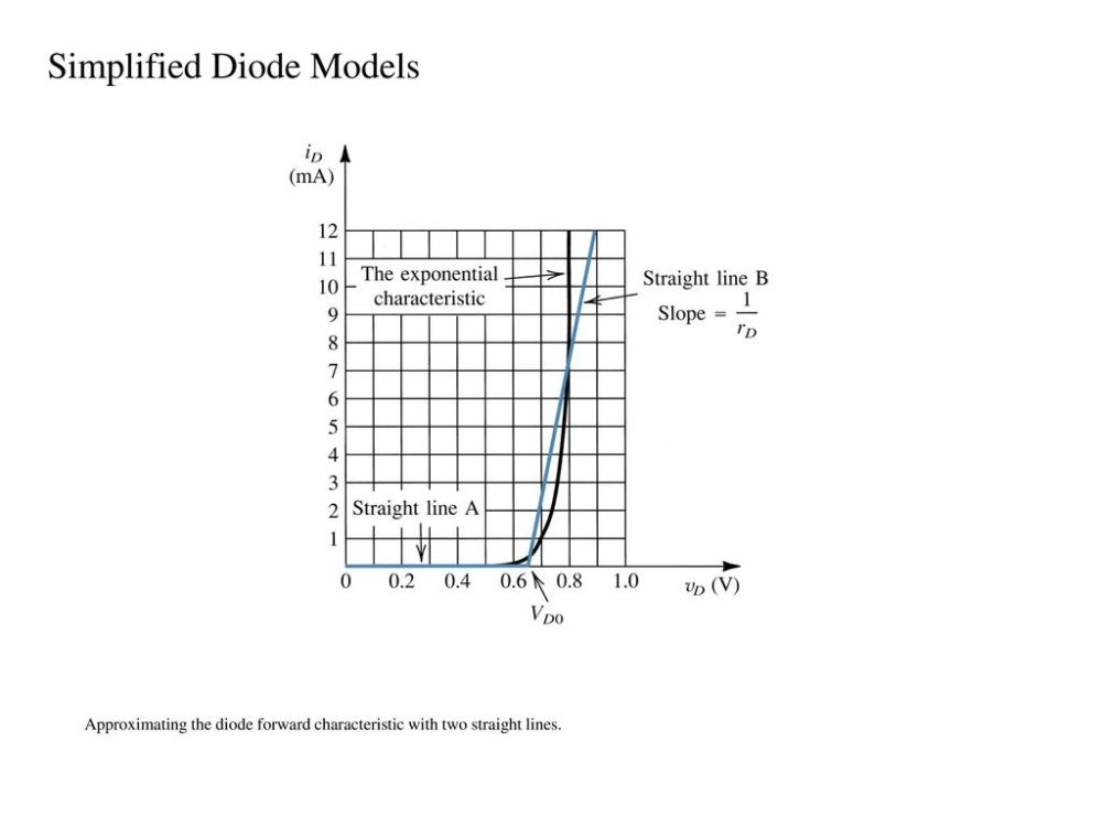 medium resolution of simplified diode models