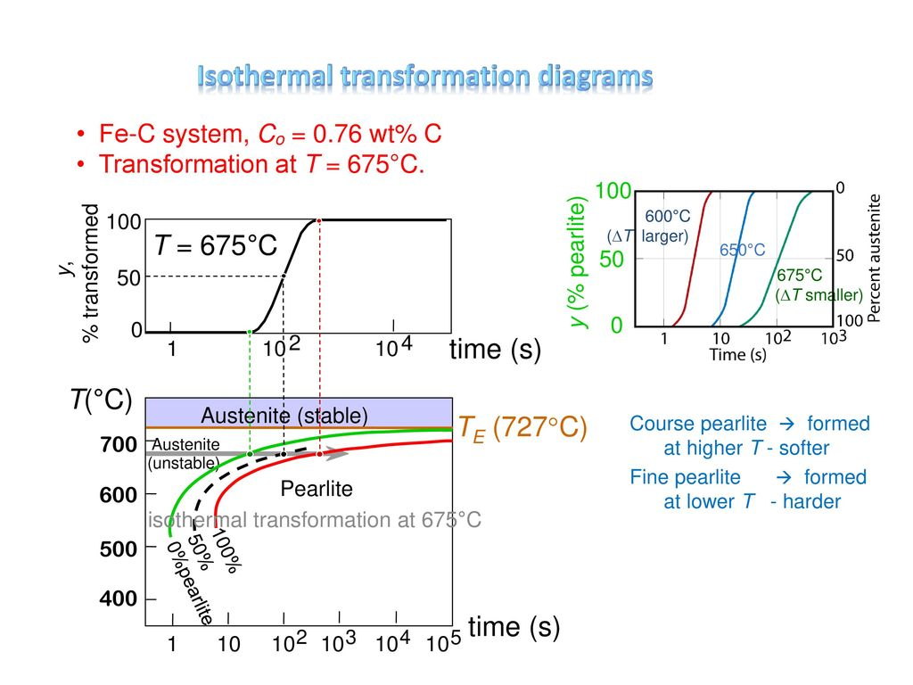 hight resolution of 4 isothermal transformation diagrams